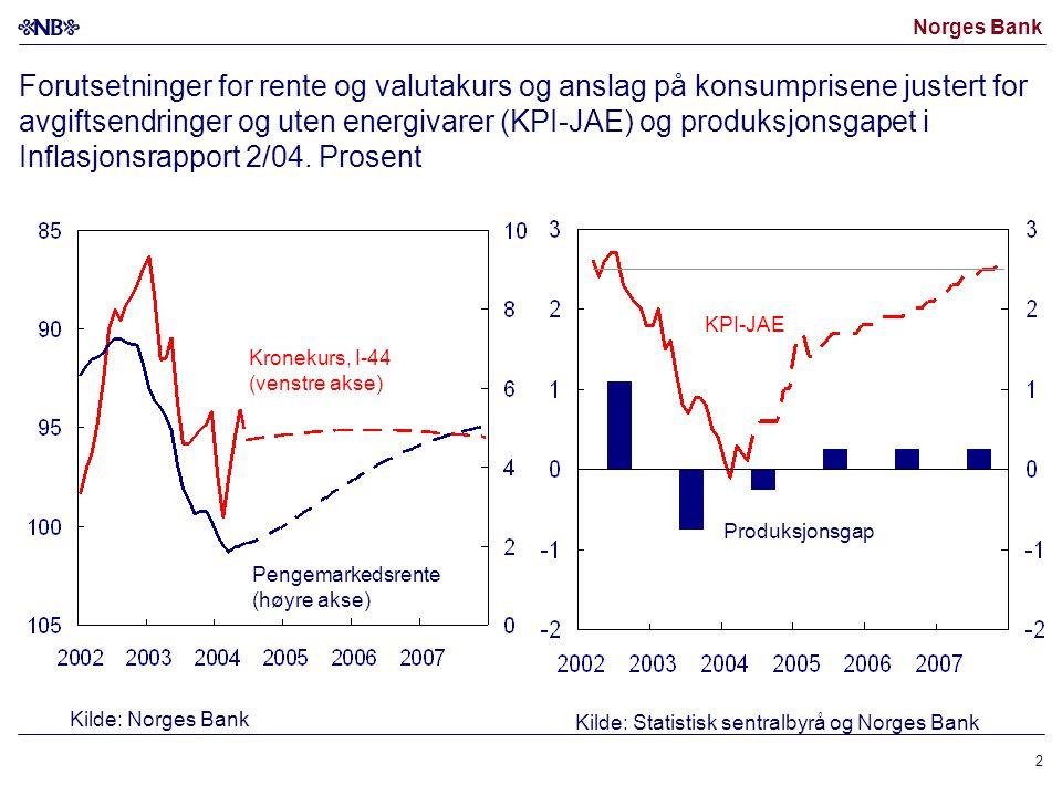 Norges Bank 2 Forutsetninger for rente og valutakurs og anslag på konsumprisene justert for avgiftsendringer og uten energivarer (KPI-JAE) og produksjonsgapet i Inflasjonsrapport 2/04.