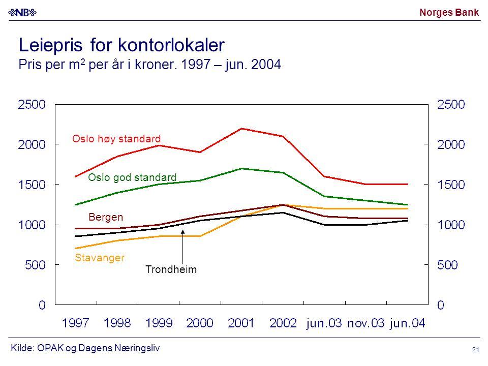 Norges Bank 21 Leiepris for kontorlokaler Pris per m 2 per år i kroner.