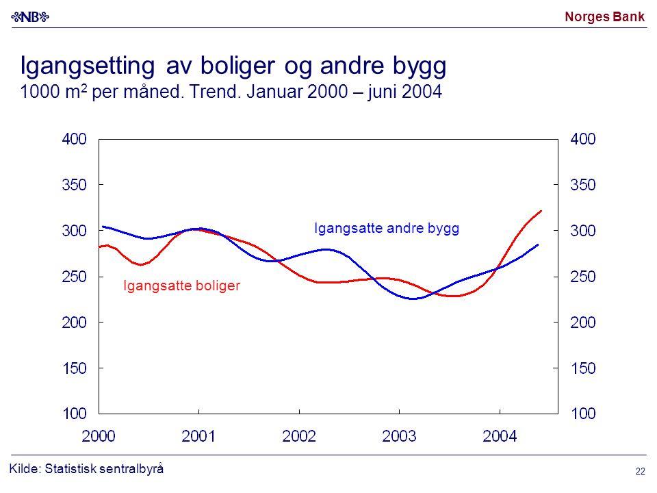 Norges Bank 22 Igangsetting av boliger og andre bygg 1000 m 2 per måned.