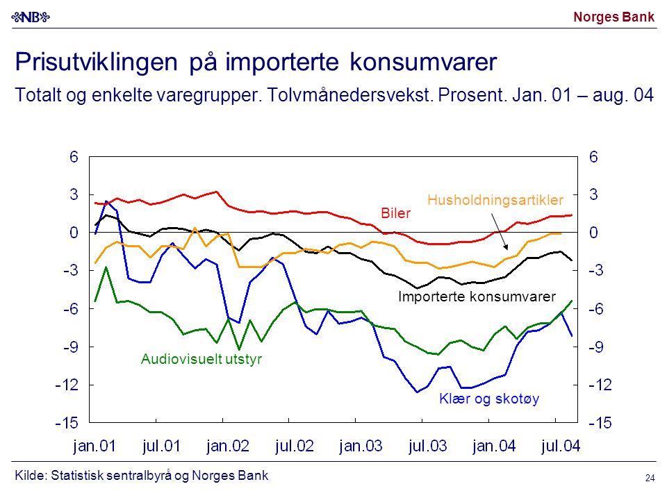 Norges Bank 24 Prisutviklingen på importerte konsumvarer Totalt og enkelte varegrupper.