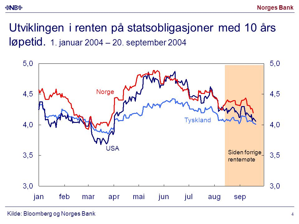 Norges Bank 4 Utviklingen i renten på statsobligasjoner med 10 års løpetid.