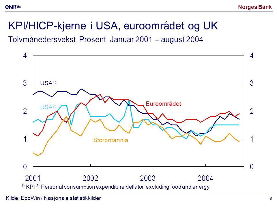 Norges Bank 6 KPI/HICP-kjerne i USA, euroområdet og UK Tolvmånedersvekst.