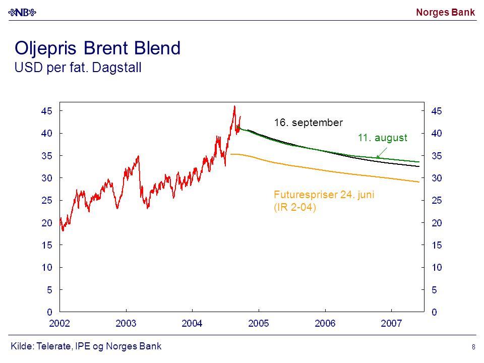Norges Bank 9 Realoljepris i 2004 dollar 1) og nominell oljepris Deflatert med KPI i USA.