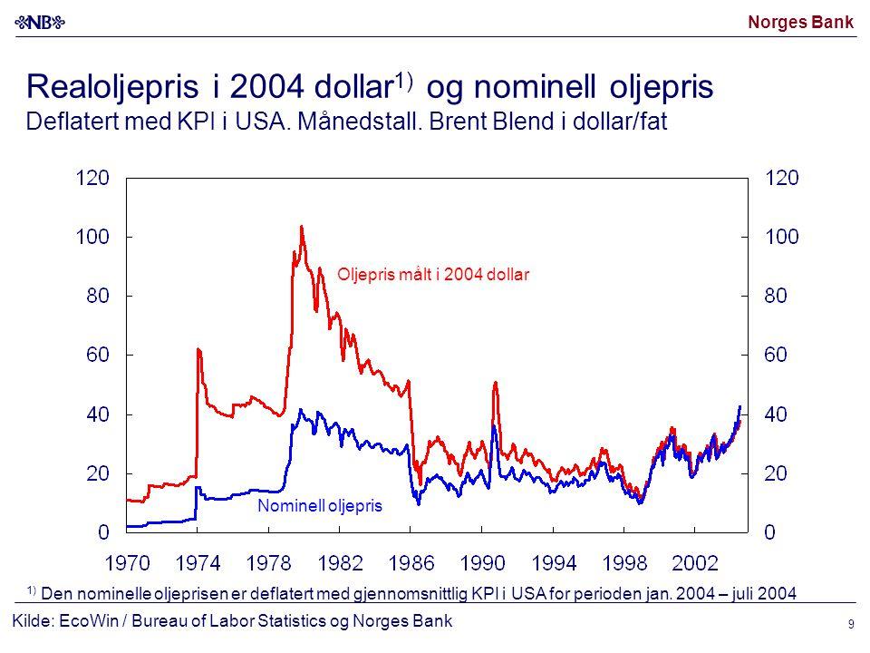 Norges Bank 20 Boligpriser NEF/ECON (januar 1998–august 2004) og SSB (1.