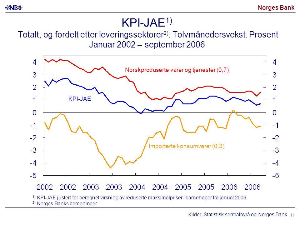 Norges Bank 11 KPI-JAE 1) Totalt, og fordelt etter leveringssektorer 2).