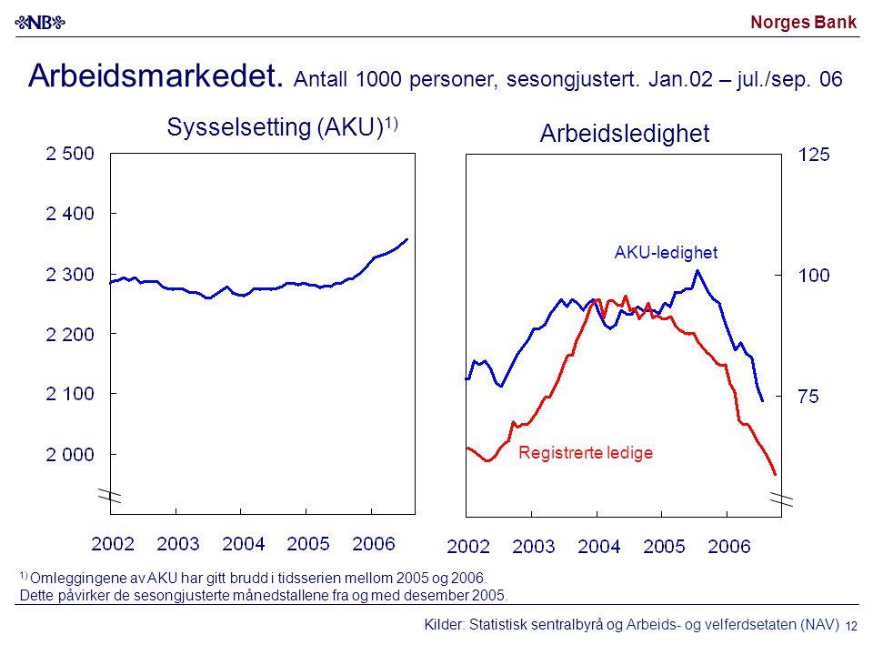 Norges Bank 12 Kilder: Statistisk sentralbyrå og Arbeids- og velferdsetaten (NAV) Arbeidsmarkedet.