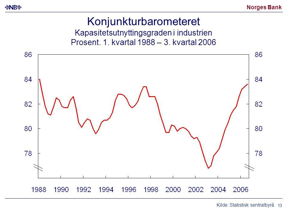 Norges Bank 13 Konjunkturbarometeret Kapasitetsutnyttingsgraden i industrien Prosent.