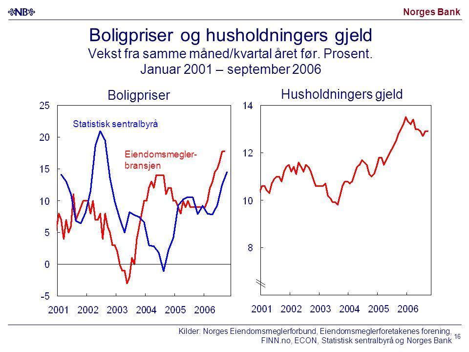 Norges Bank 16 Boligpriser og husholdningers gjeld Vekst fra samme måned/kvartal året før.