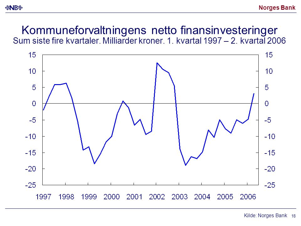 Norges Bank 18 Kommuneforvaltningens netto finansinvesteringer Sum siste fire kvartaler.