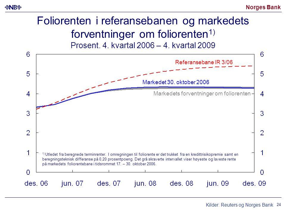 Norges Bank 24 Markedet 30.