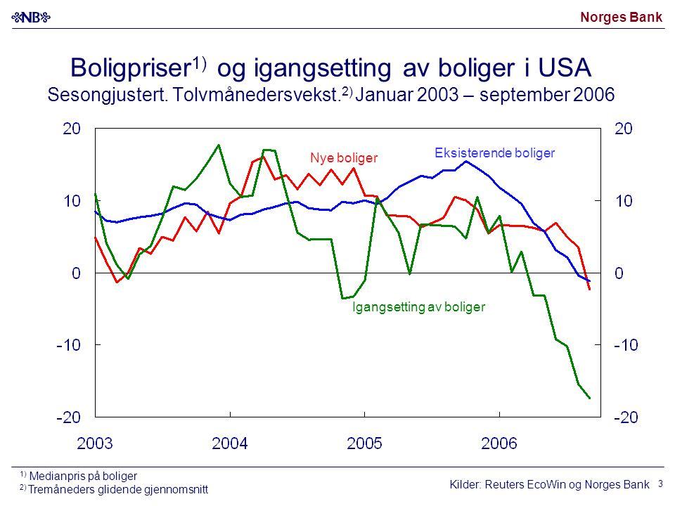 Norges Bank 3 Boligpriser 1) og igangsetting av boliger i USA Sesongjustert.