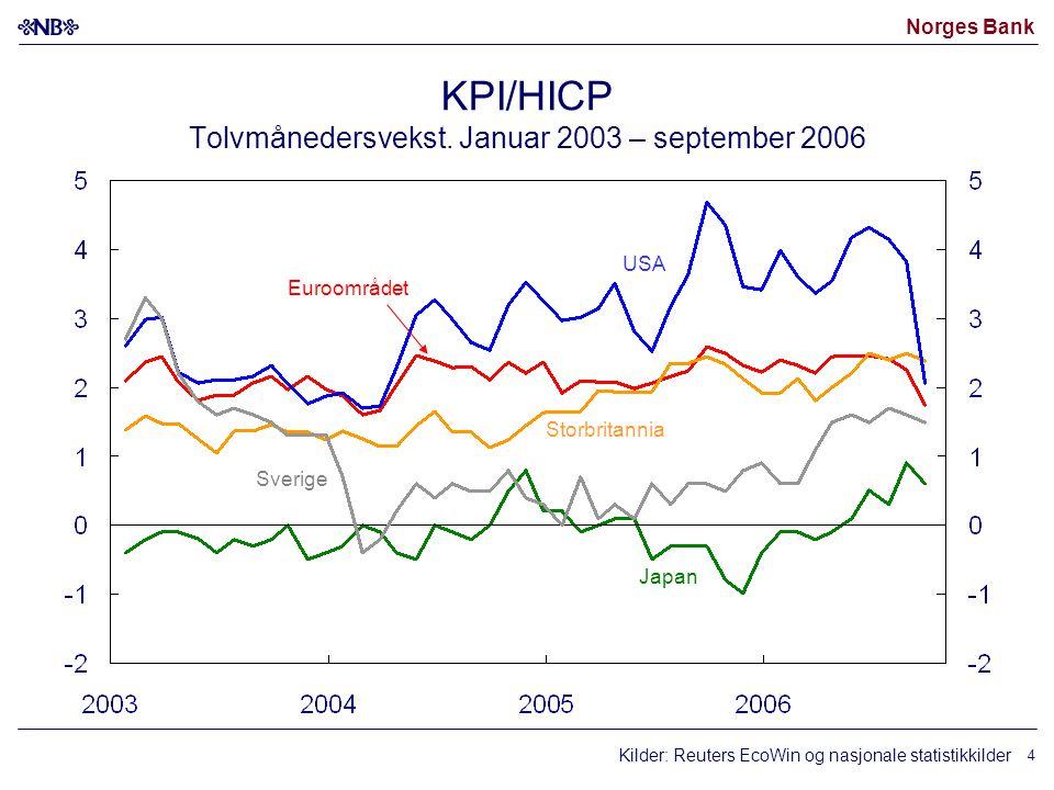 Norges Bank 4 KPI/HICP Tolvmånedersvekst.