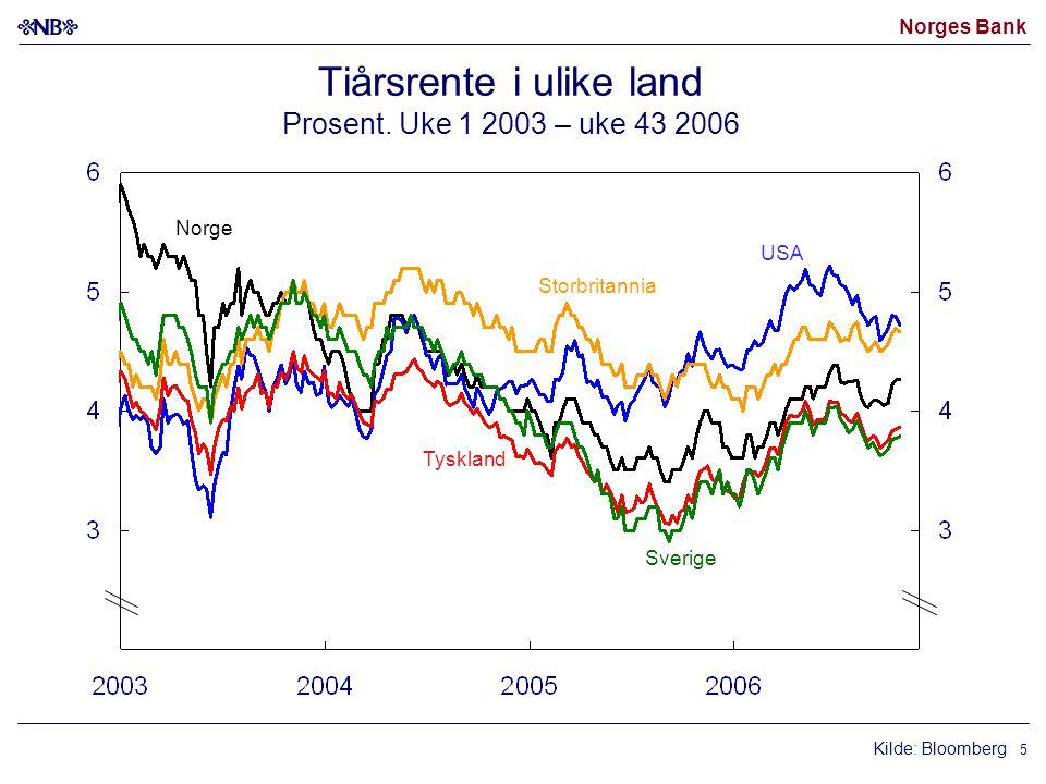 Norges Bank 5 Tiårsrente i ulike land Prosent.