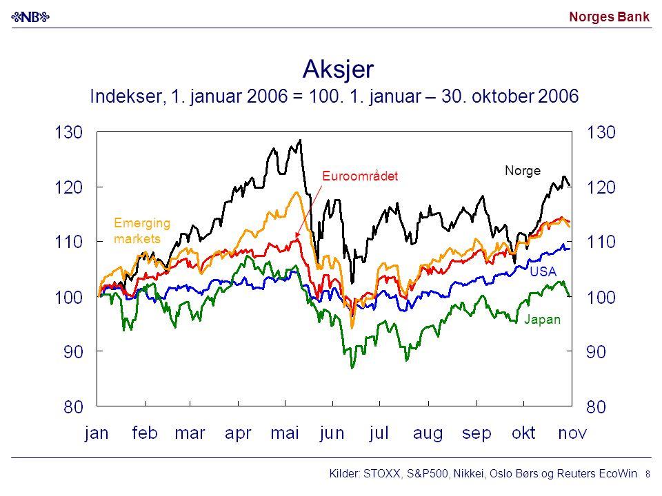 Norges Bank 8 Aksjer Indekser, 1. januar 2006 = 100.