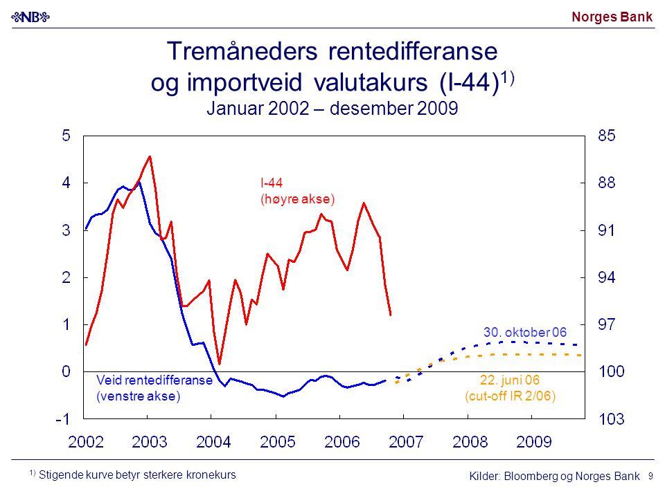Norges Bank 9 Kilder: Bloomberg og Norges Bank I-44 (høyre akse) Veid rentedifferanse (venstre akse) 22.