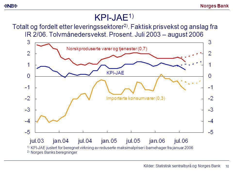 Norges Bank 10 KPI-JAE 1) Totalt og fordelt etter leveringssektorer 2).