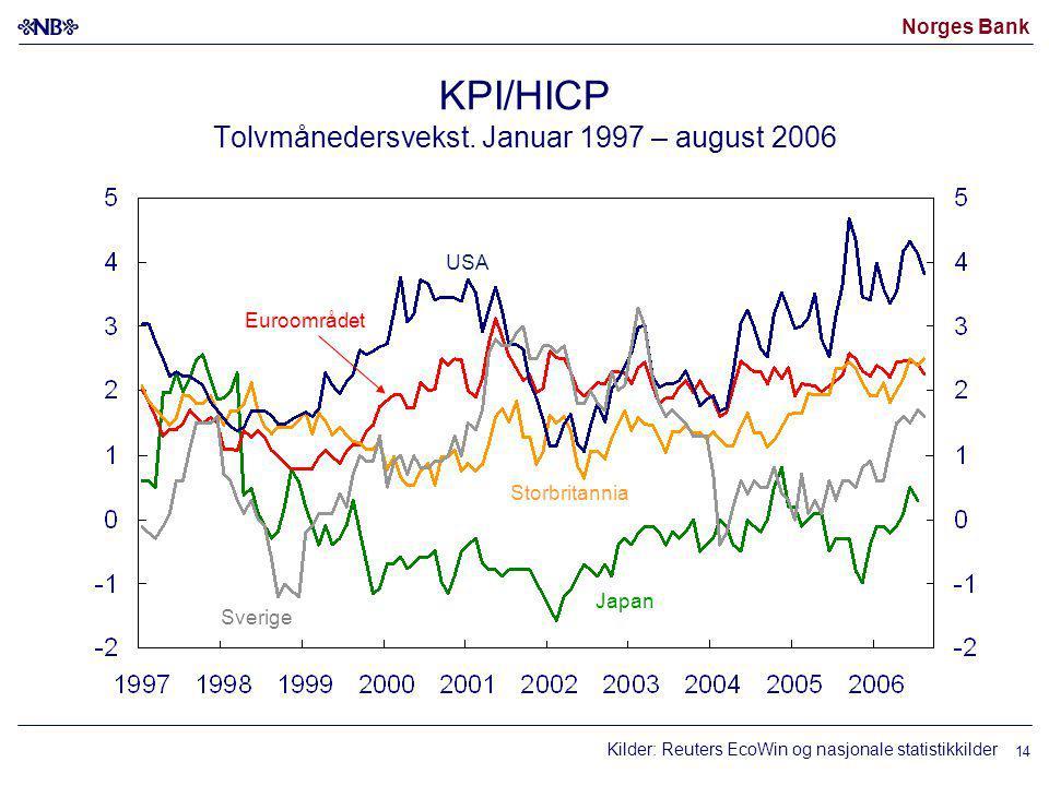 Norges Bank 14 KPI/HICP Tolvmånedersvekst.