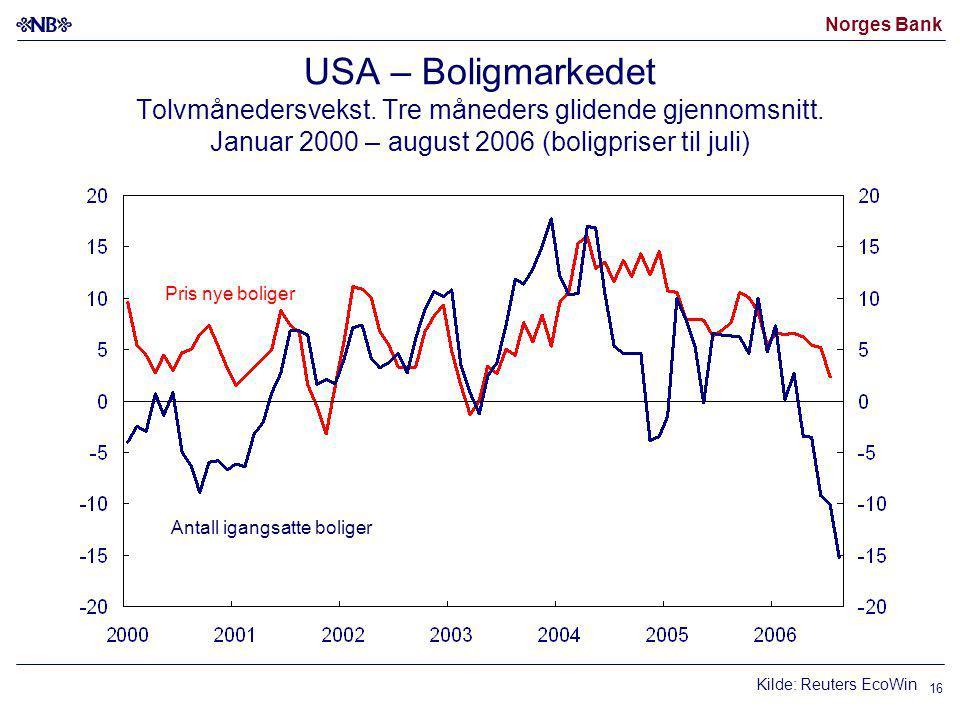 Norges Bank 16 USA – Boligmarkedet Tolvmånedersvekst.