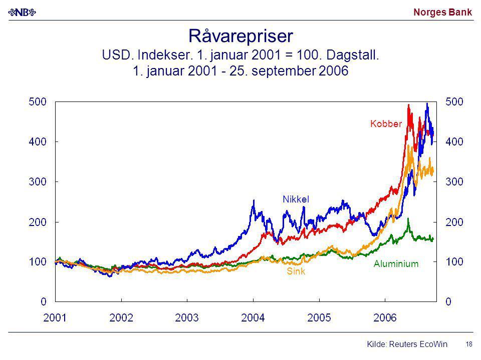 Norges Bank 18 Råvarepriser USD. Indekser. 1. januar 2001 = 100.