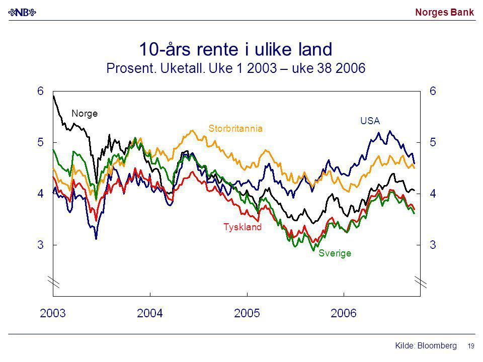 Norges Bank 19 10-års rente i ulike land Prosent. Uketall.