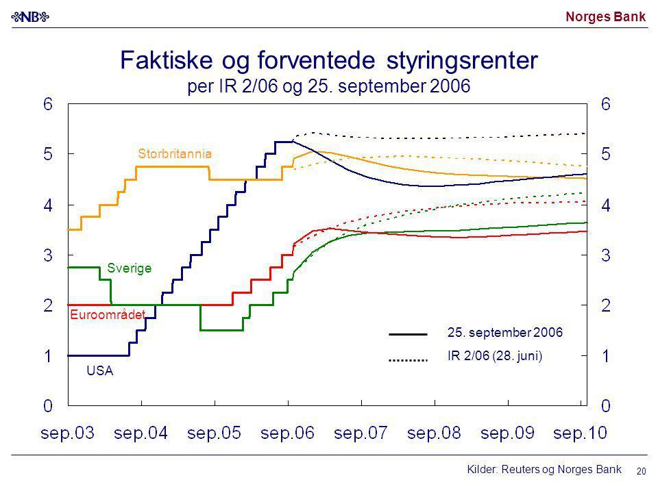 Norges Bank 20 Kilder: Reuters og Norges Bank USA Euroområdet 25.