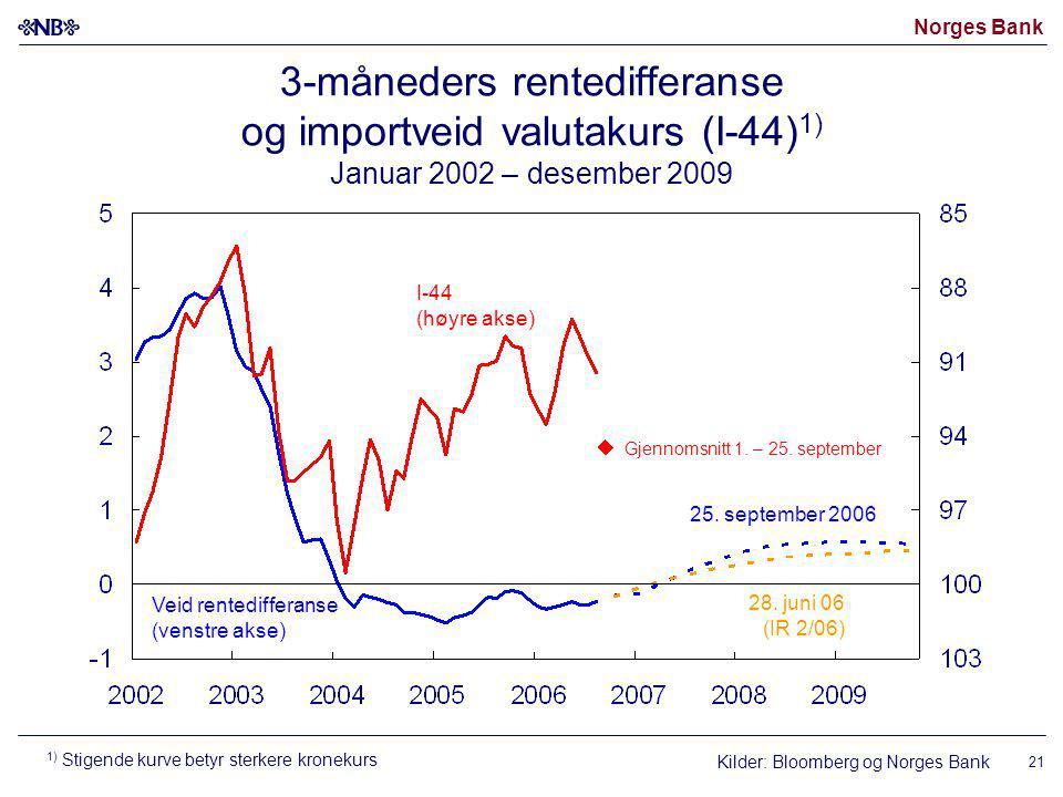 Norges Bank 21 3-måneders rentedifferanse og importveid valutakurs (I-44) 1) Januar 2002 – desember 2009 Kilder: Bloomberg og Norges Bank I-44 (høyre akse) Veid rentedifferanse (venstre akse) 28.