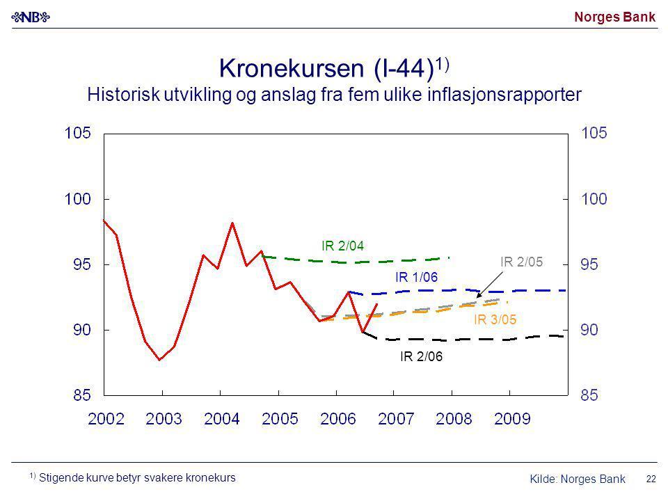 Norges Bank 22 Kronekursen (I-44) 1) Historisk utvikling og anslag fra fem ulike inflasjonsrapporter Kilde: Norges Bank IR 2/05 IR 3/05 IR 1/06 IR 2/06 IR 2/04 1) Stigende kurve betyr svakere kronekurs