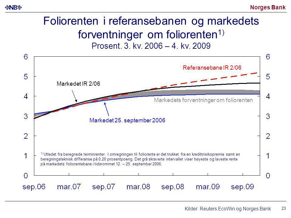 Norges Bank 23 Foliorenten i referansebanen og markedets forventninger om foliorenten 1) Prosent.