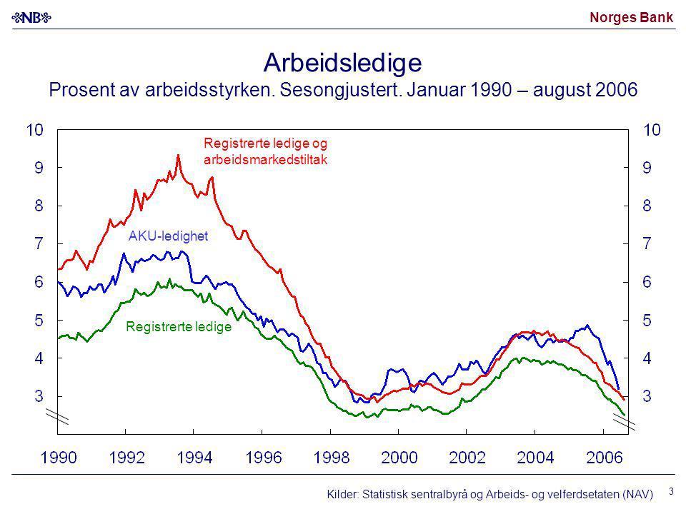 Norges Bank 3 Arbeidsledige Prosent av arbeidsstyrken.