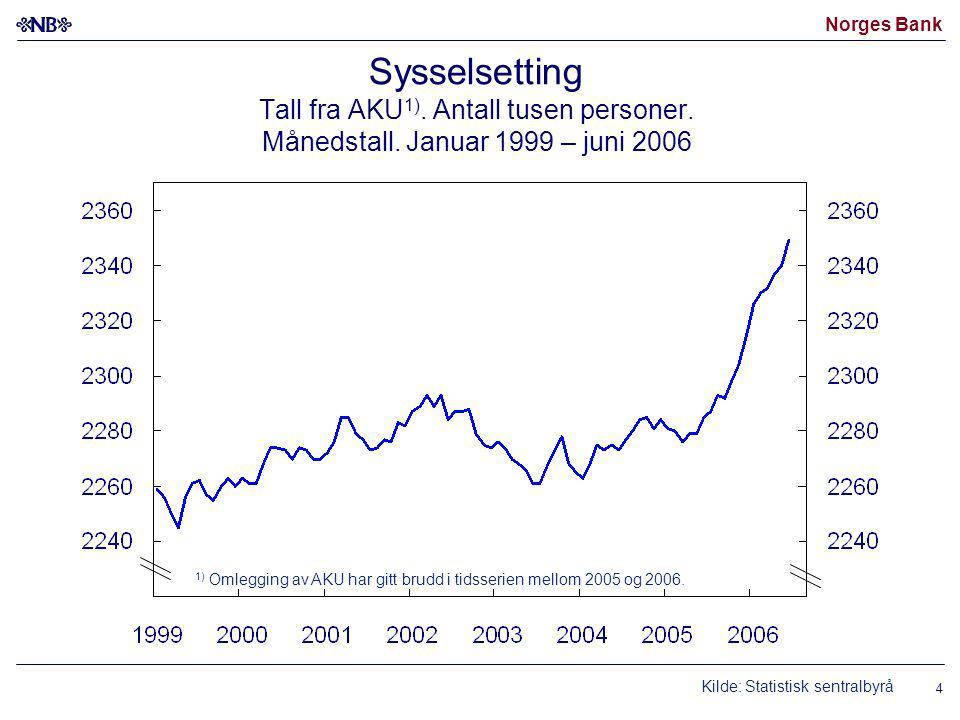 Norges Bank 4 Kilde: Statistisk sentralbyrå Sysselsetting Tall fra AKU 1).