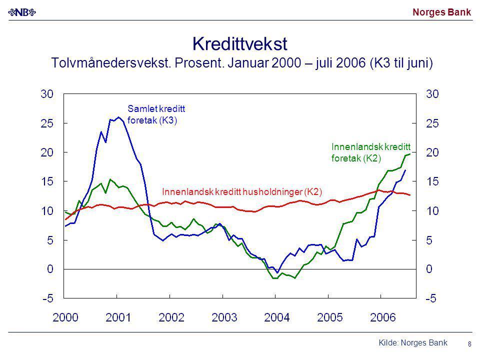 Norges Bank 8 Kredittvekst Tolvmånedersvekst. Prosent.