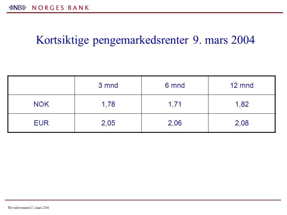 Hovedstyremøte 11. mars 2004 Kortsiktige pengemarkedsrenter 9.