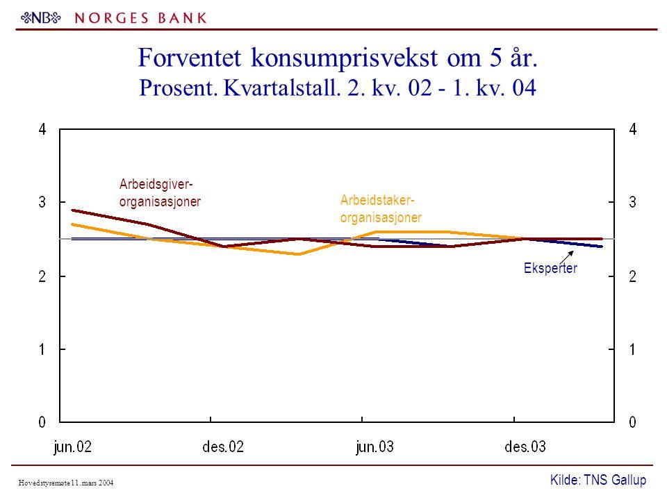 Hovedstyremøte 11. mars 2004 Forventet konsumprisvekst om 5 år.