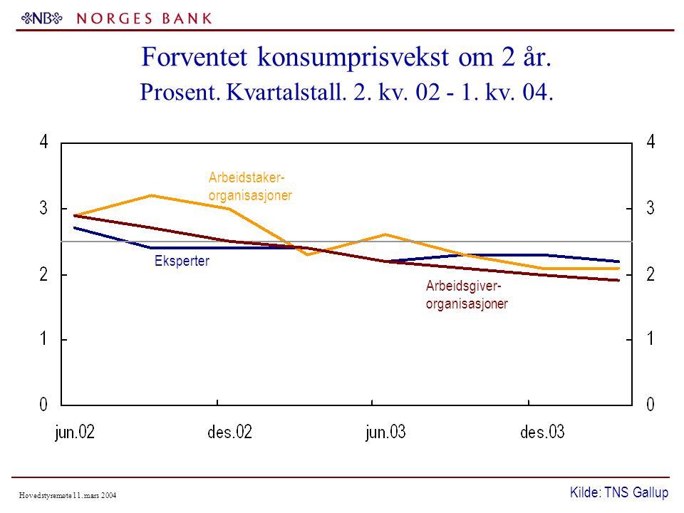 Hovedstyremøte 11. mars 2004 Forventet konsumprisvekst om 2 år.