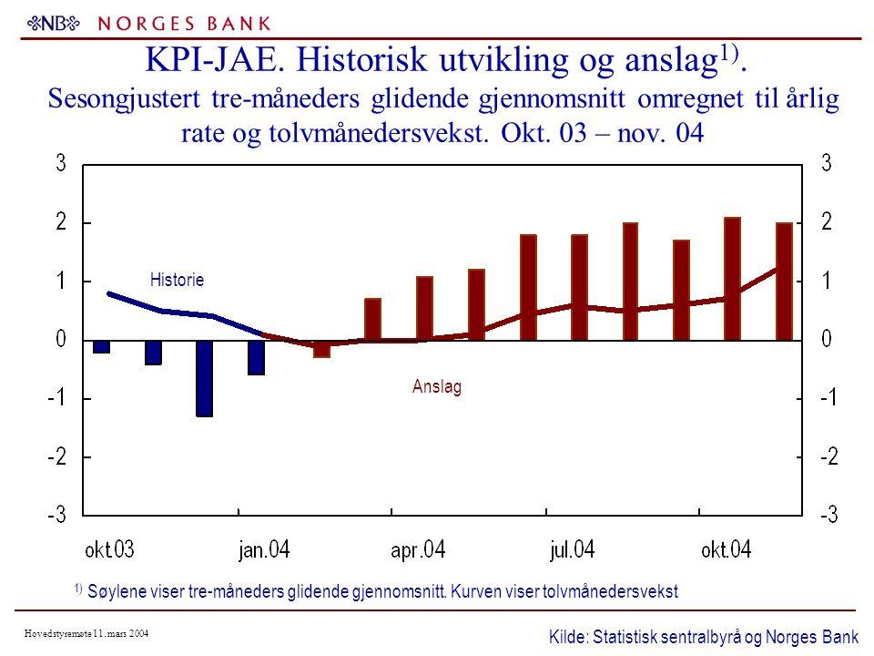 Hovedstyremøte 11. mars 2004 KPI-JAE. Historisk utvikling og anslag 1).