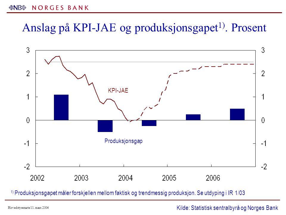 Hovedstyremøte 11. mars 2004 Anslag på KPI-JAE og produksjonsgapet 1).