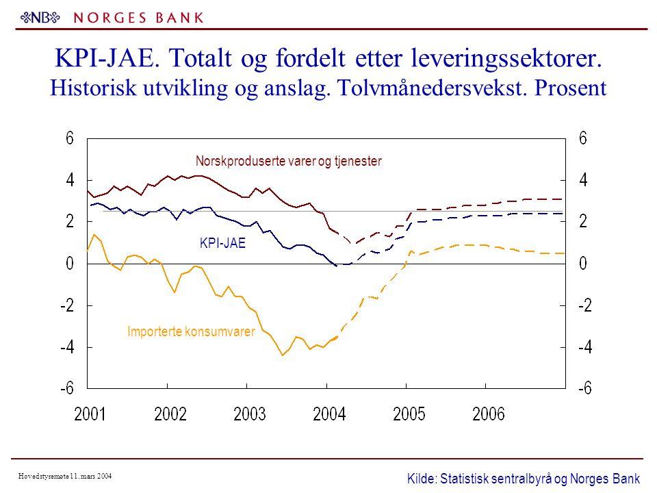 Hovedstyremøte 11. mars 2004 KPI-JAE. Totalt og fordelt etter leveringssektorer.