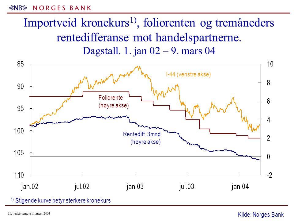 Hovedstyremøte 11.mars 2004 Forventet konsumprisvekst om 5 år.