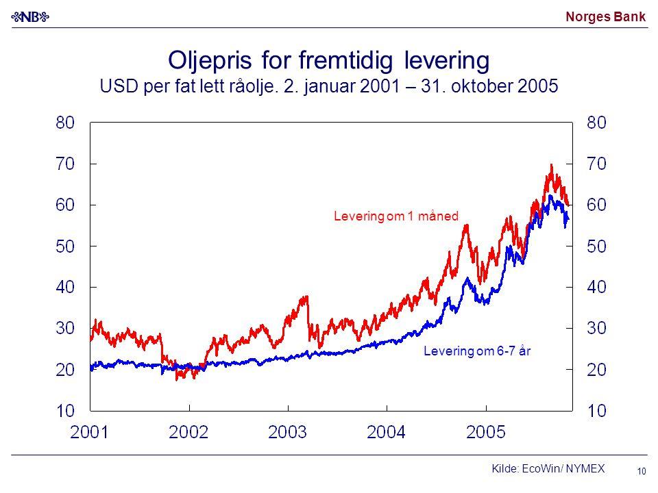 Norges Bank 10 Oljepris for fremtidig levering USD per fat lett råolje. 2. januar 2001 – 31. oktober 2005 Levering om 6-7 år Levering om 1 måned Kilde
