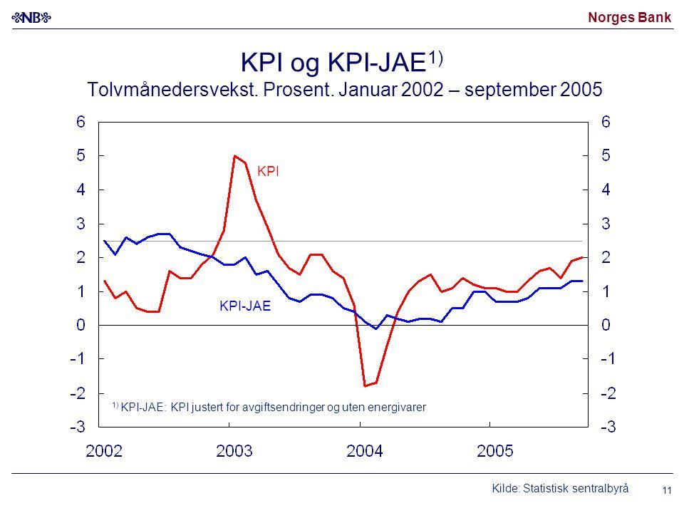 Norges Bank 11 KPI og KPI-JAE 1) Tolvmånedersvekst. Prosent. Januar 2002 – september 2005 1) KPI-JAE: KPI justert for avgiftsendringer og uten energiv