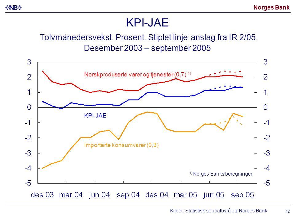 Norges Bank 12 KPI-JAE Tolvmånedersvekst. Prosent. Stiplet linje anslag fra IR 2/05. Desember 2003 – september 2005 Kilder: Statistisk sentralbyrå og