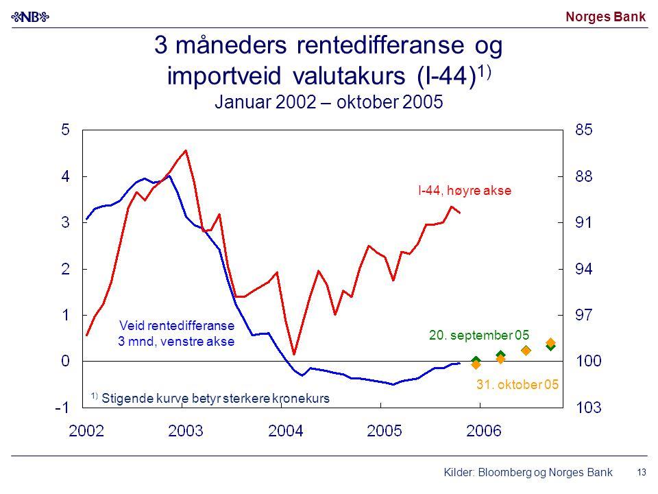 Norges Bank 13 3 måneders rentedifferanse og importveid valutakurs (I-44) 1) Januar 2002 – oktober 2005 Kilder: Bloomberg og Norges Bank I-44, høyre a