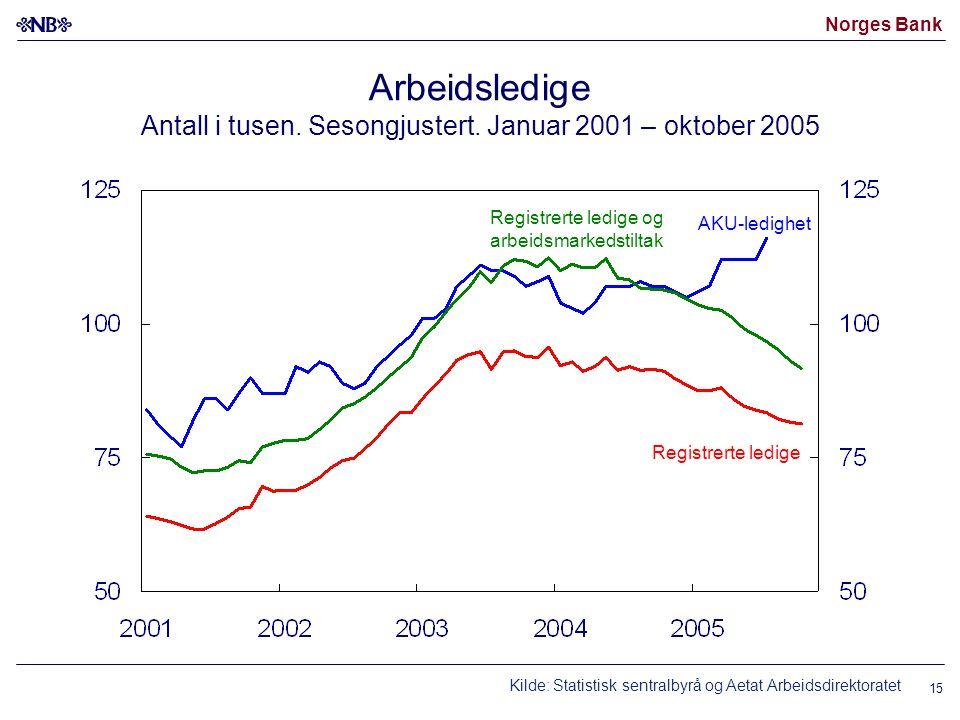 Norges Bank 15 Arbeidsledige Antall i tusen. Sesongjustert. Januar 2001 – oktober 2005 AKU-ledighet Registrerte ledige og arbeidsmarkedstiltak Registr