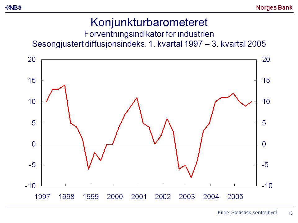 Norges Bank 16 Konjunkturbarometeret Forventningsindikator for industrien Sesongjustert diffusjonsindeks. 1. kvartal 1997 – 3. kvartal 2005 Kilde: Sta