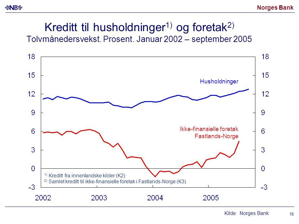 Norges Bank 18 Kreditt til husholdninger 1) og foretak 2) Tolvmånedersvekst. Prosent. Januar 2002 – september 2005 Ikke-finansielle foretak Fastlands-
