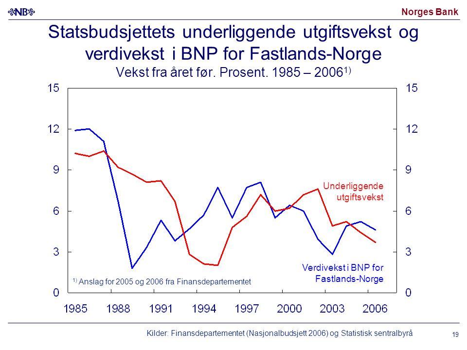Norges Bank 19 Statsbudsjettets underliggende utgiftsvekst og verdivekst i BNP for Fastlands-Norge Vekst fra året før. Prosent. 1985 – 2006 1) 1) Ansl