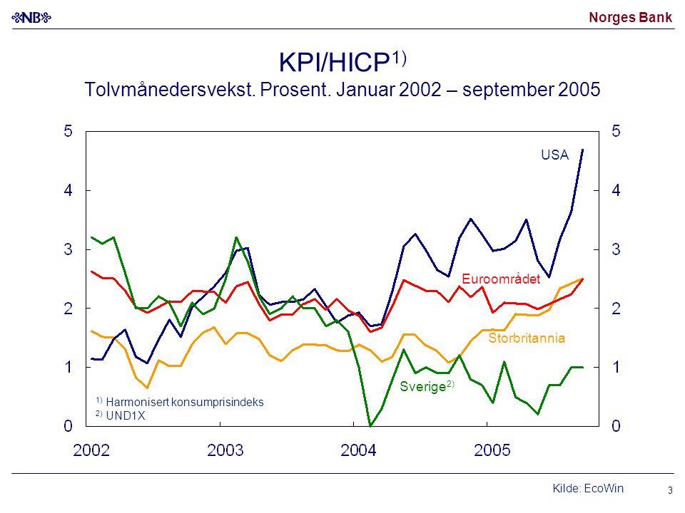 Norges Bank 3 KPI/HICP 1) Tolvmånedersvekst. Prosent. Januar 2002 – september 2005 USA Sverige 2) 1) Harmonisert konsumprisindeks 2) UND1X Euroområdet