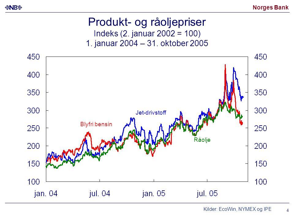 Norges Bank 4 Produkt- og råoljepriser Indeks (2. januar 2002 = 100) 1. januar 2004 – 31. oktober 2005 Råolje Jet-drivstoff Kilder: EcoWin, NYMEX og I