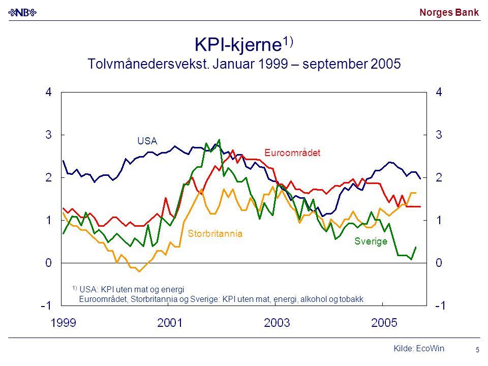 Norges Bank 5 KPI-kjerne 1) Tolvmånedersvekst. Januar 1999 – september 2005 USA Sverige Euroområdet Storbritannia 1) USA: KPI uten mat og energi Euroo