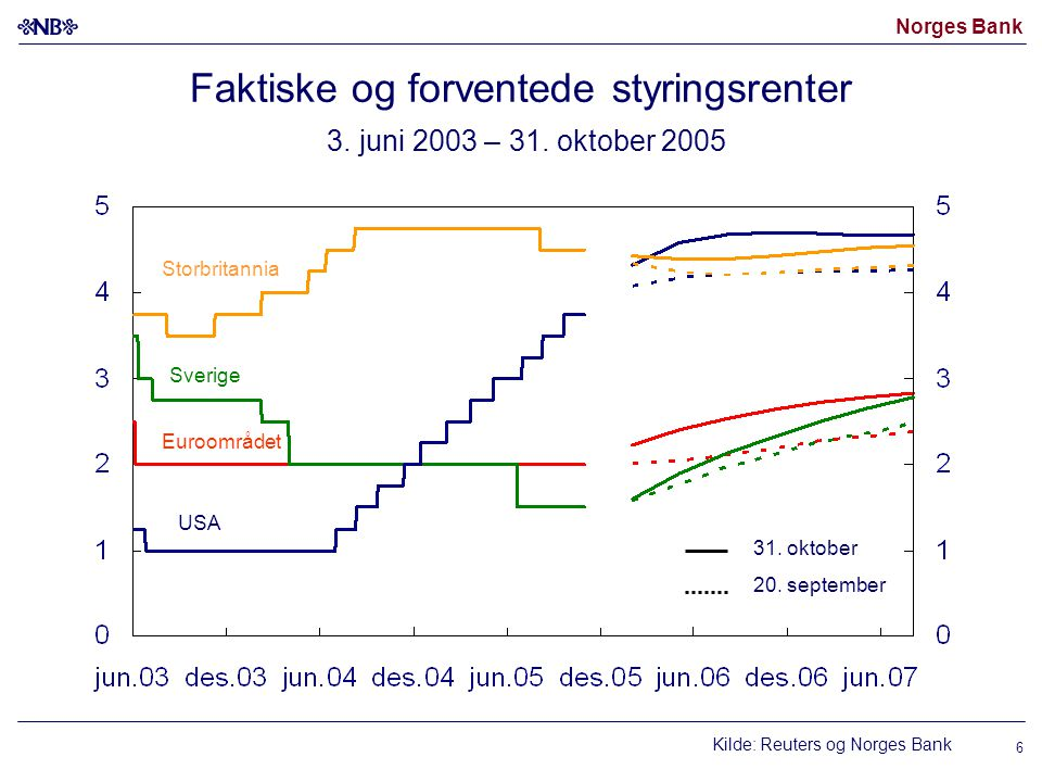 Norges Bank 6 Faktiske og forventede styringsrenter 3. juni 2003 – 31. oktober 2005 Kilde: Reuters og Norges Bank USA Euroområdet 31. oktober 20. sept